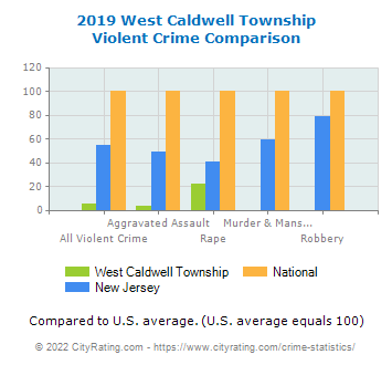 West Caldwell Township Violent Crime vs. State and National Comparison