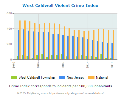 West Caldwell Township Violent Crime vs. State and National Per Capita