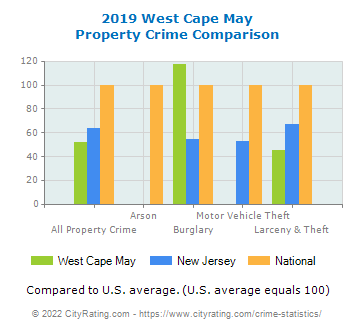 West Cape May Property Crime vs. State and National Comparison