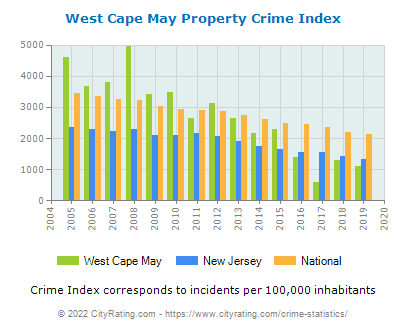 West Cape May Property Crime vs. State and National Per Capita