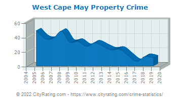 West Cape May Property Crime