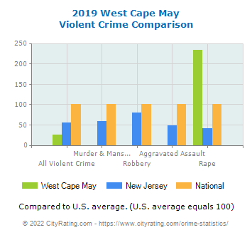 West Cape May Violent Crime vs. State and National Comparison