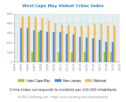 West Cape May Violent Crime vs. State and National Per Capita