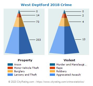 West Deptford Township Crime Statistics New Jersey Nj