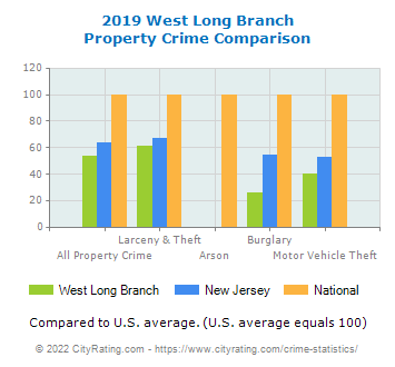 West Long Branch Property Crime vs. State and National Comparison