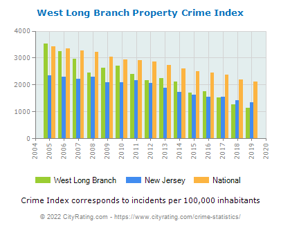 West Long Branch Property Crime vs. State and National Per Capita