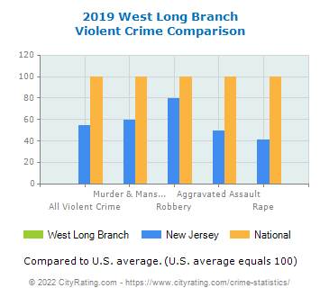 West Long Branch Violent Crime vs. State and National Comparison