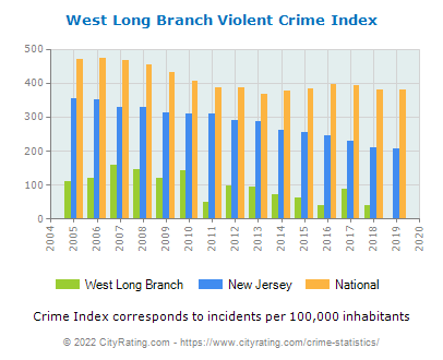West Long Branch Violent Crime vs. State and National Per Capita