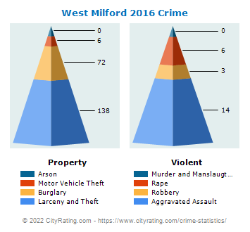 West Milford Township Crime 2016