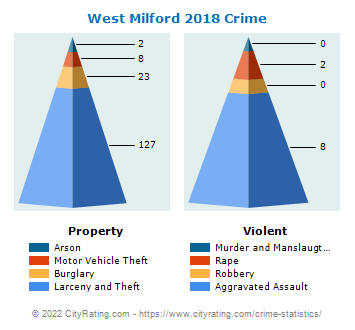 West Milford Township Crime 2018