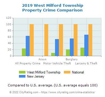 West Milford Township Property Crime vs. State and National Comparison