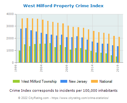 West Milford Township Property Crime vs. State and National Per Capita