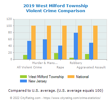 West Milford Township Violent Crime vs. State and National Comparison