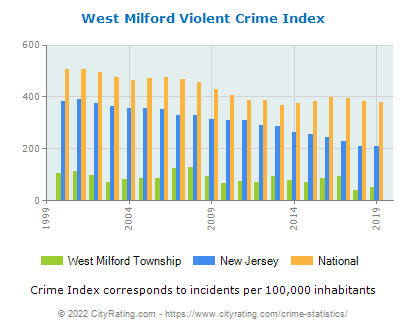 West Milford Township Violent Crime vs. State and National Per Capita