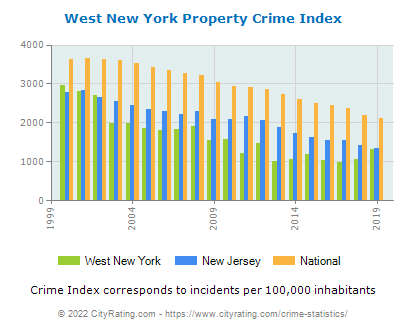 West New York Property Crime vs. State and National Per Capita