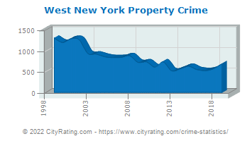 West New York Property Crime