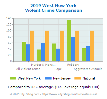 West New York Violent Crime vs. State and National Comparison