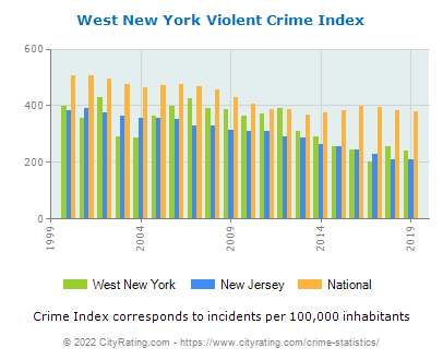 West New York Violent Crime vs. State and National Per Capita