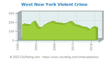 West New York Violent Crime