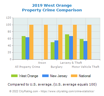 West Orange Property Crime vs. State and National Comparison