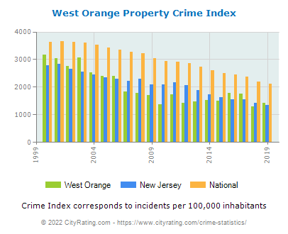 West Orange Property Crime vs. State and National Per Capita