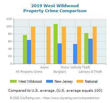 West Wildwood Property Crime vs. State and National Comparison