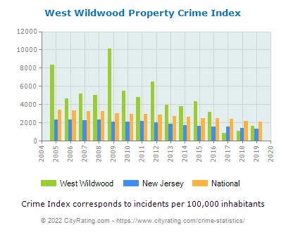 West Wildwood Property Crime vs. State and National Per Capita