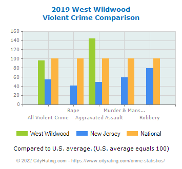 West Wildwood Violent Crime vs. State and National Comparison