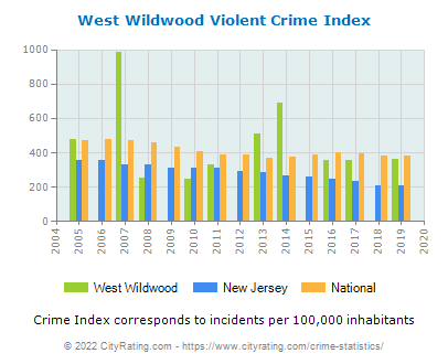 West Wildwood Violent Crime vs. State and National Per Capita