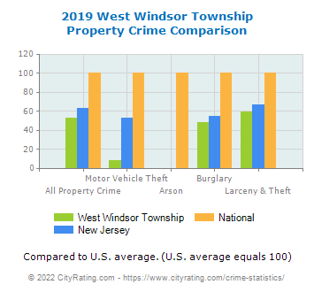 West Windsor Township Property Crime vs. State and National Comparison