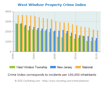 West Windsor Township Property Crime vs. State and National Per Capita