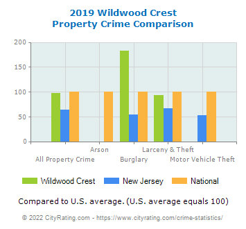 Wildwood Crest Property Crime vs. State and National Comparison