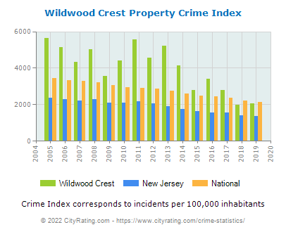 Wildwood Crest Property Crime vs. State and National Per Capita