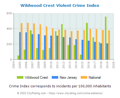 Wildwood Crest Violent Crime vs. State and National Per Capita