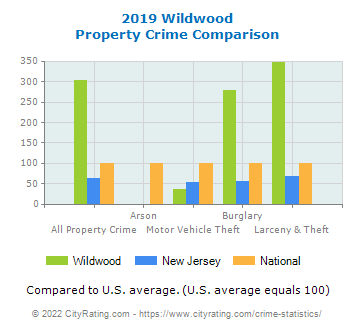 Wildwood Property Crime vs. State and National Comparison