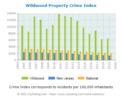 Wildwood Property Crime vs. State and National Per Capita