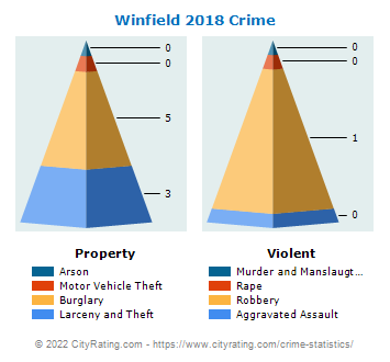 Winfield Township Crime 2018