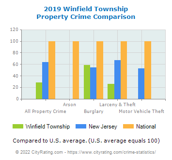 Winfield Township Property Crime vs. State and National Comparison