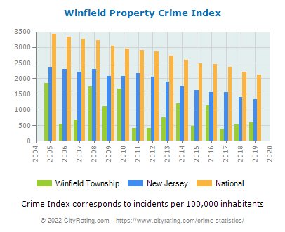 Winfield Township Property Crime vs. State and National Per Capita