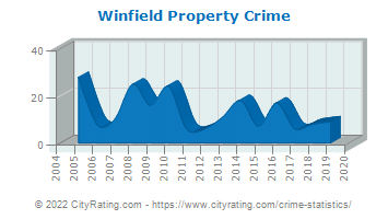 Winfield Township Property Crime