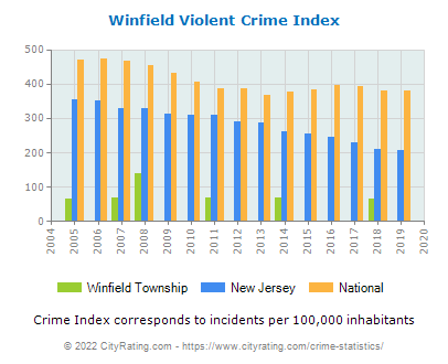 Winfield Township Violent Crime vs. State and National Per Capita