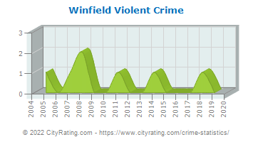 Winfield Township Violent Crime