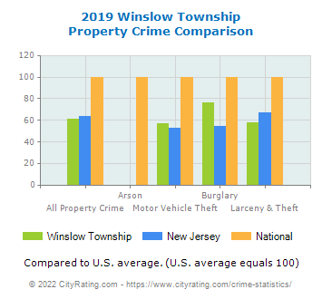 Winslow Township Property Crime vs. State and National Comparison
