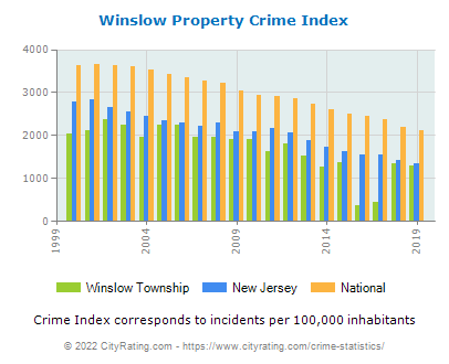 Winslow Township Property Crime vs. State and National Per Capita
