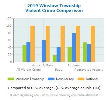 Winslow Township Violent Crime vs. State and National Comparison