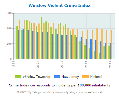 Winslow Township Violent Crime vs. State and National Per Capita