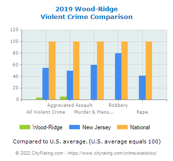 Wood-Ridge Violent Crime vs. State and National Comparison