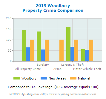 Woodbury Property Crime vs. State and National Comparison