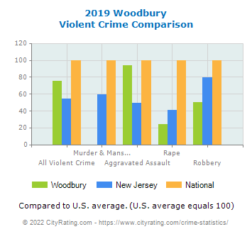 Woodbury Violent Crime vs. State and National Comparison