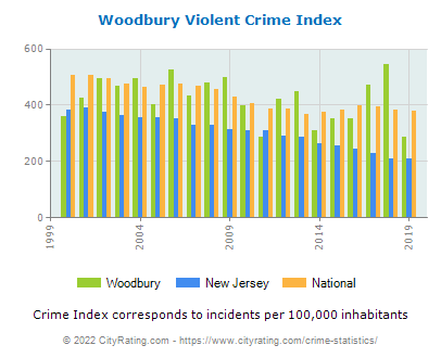 Woodbury Violent Crime vs. State and National Per Capita